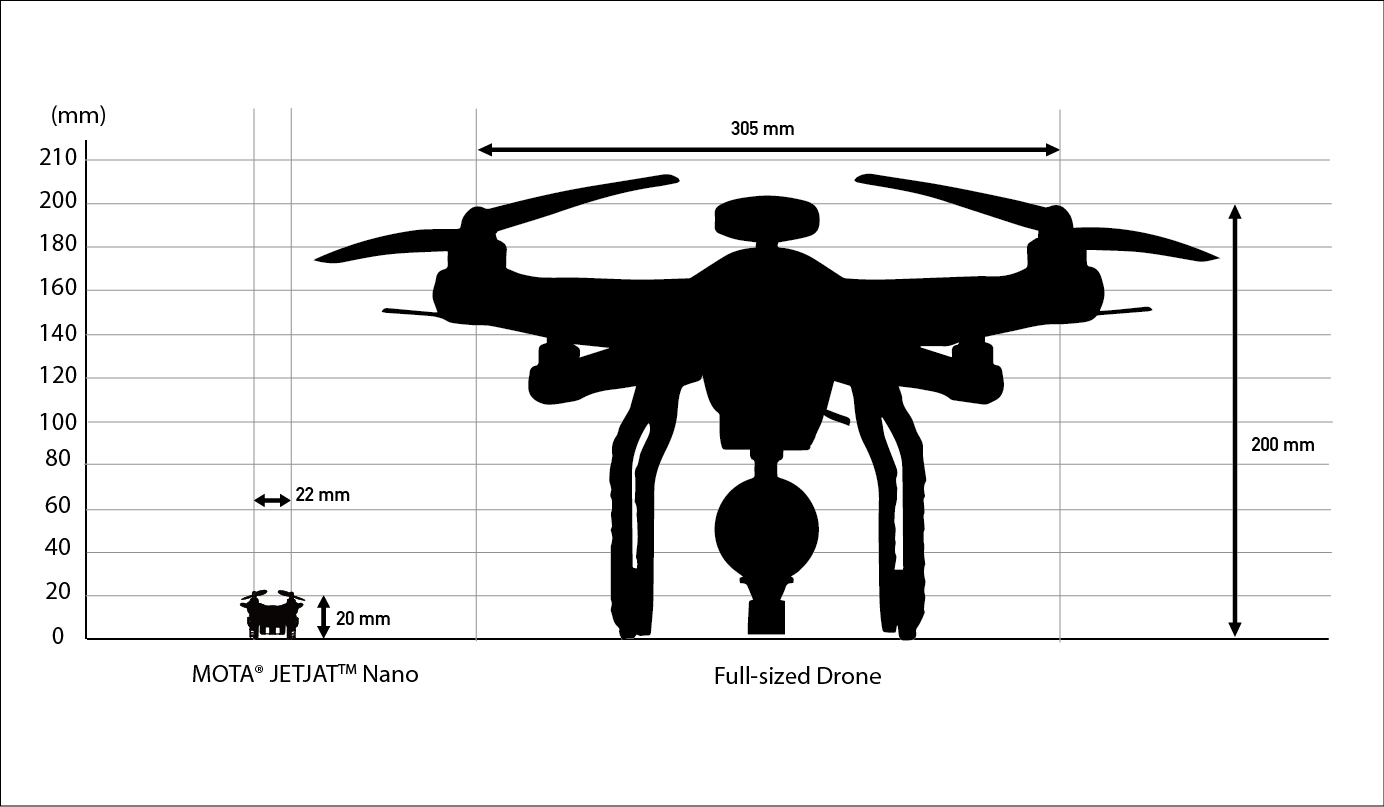 MOTA_JETJAT_Nano_and_Full-sized_Drone_-_Comparison-e1ce387bda7fb52abb835d32f39bc8f1 The JETJAT Nano Drone: Small Enough to Perch on a Fingertip